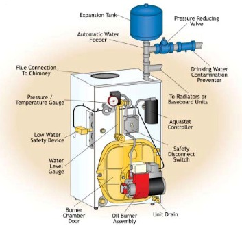 Oil boiler faqs oil boiler repairs in kent oil boiler Best central heating system